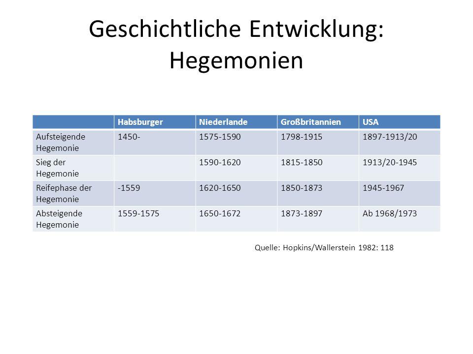 Geschichtliche Entwicklung: Hegemonien HabsburgerNiederlandeGroßbritannienUSA Aufsteigende Hegemonie 1450-1575-15901798-19151897-1913/20 Sieg der Hege