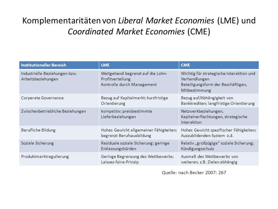 Komplementaritäten von Liberal Market Economies (LME) und Coordinated Market Economies (CME) Institutioneller BereichLMECME Industrielle Beziehungen b