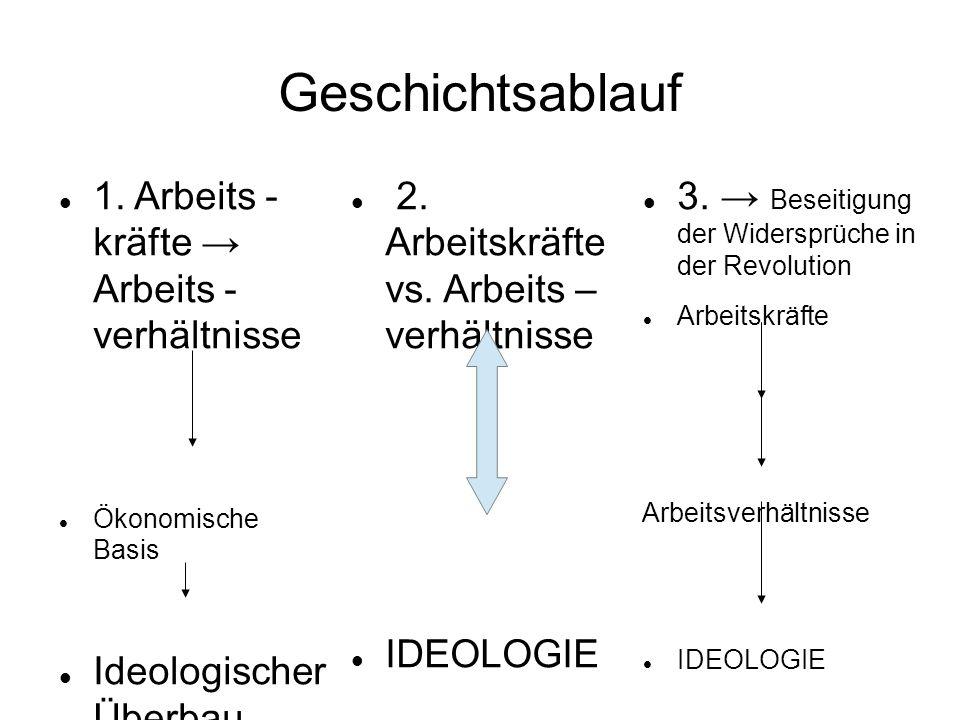 Geschichtsablauf 1. Arbeits - kräfte → Arbeits - verhältnisse Ökonomische Basis Ideologischer Überbau 2. Arbeitskräfte vs. Arbeits – verhältnisse IDEO