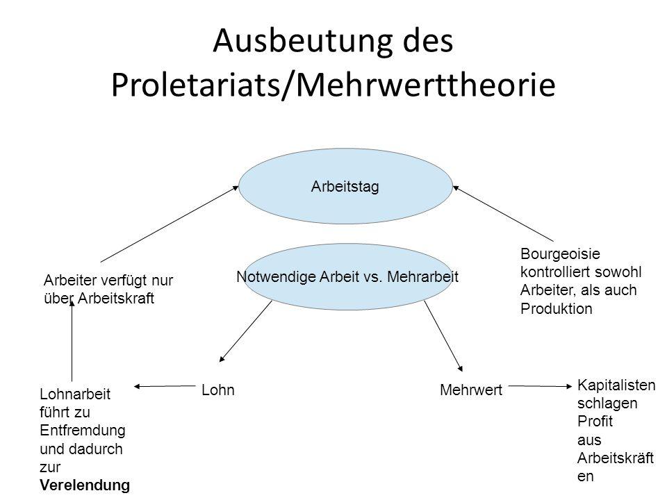 Ausbeutung des Proletariats/Mehrwerttheorie Arbeitstag Notwendige Arbeit vs. Mehrarbeit LohnMehrwert Lohnarbeit führt zu Entfremdung und dadurch zur V
