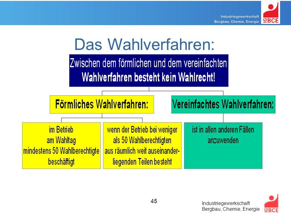 Industriegewerkschaft Bergbau, Chemie, Energie 45 Das Wahlverfahren: