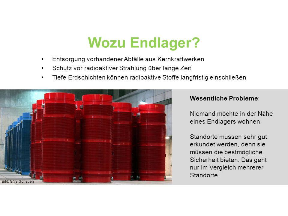 Wozu Endlager? Entsorgung vorhandener Abfälle aus Kernkraftwerken Schutz vor radioaktiver Strahlung über lange Zeit Tiefe Erdschichten können radioakt