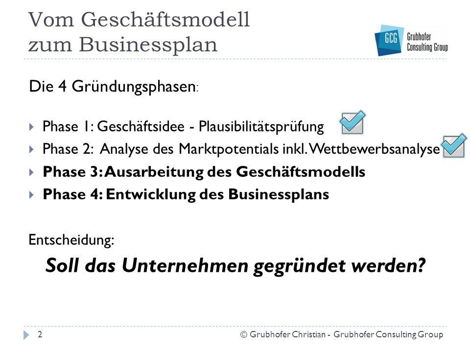 Vom Geschäftsmodell zum Businessplan  Phase 1: Geschäftsidee - Plausibilitätsprüfung  Phase 2: Analyse des Marktpotentials inkl. Wettbewerbsanalyse