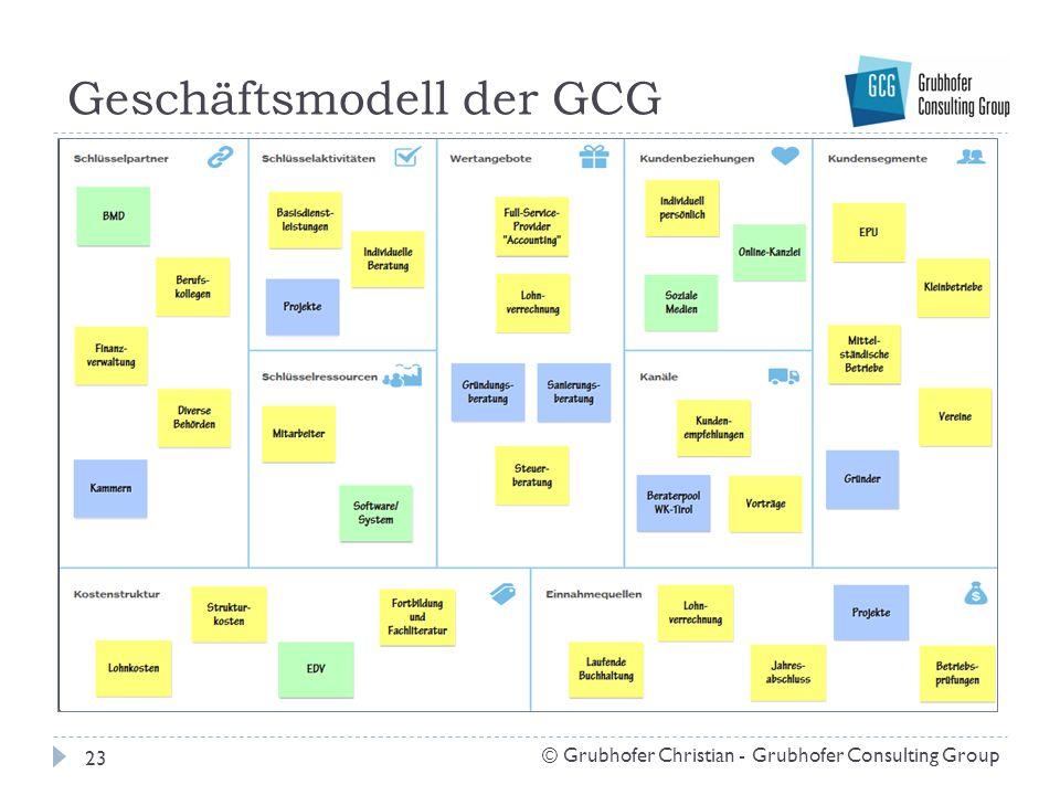 Geschäftsmodell der GCG 23 © Grubhofer Christian - Grubhofer Consulting Group