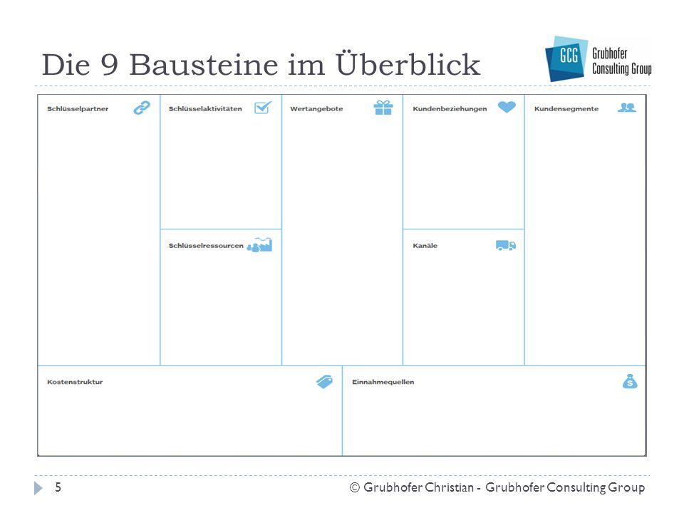 Baustein 6: Schlüsselressourcen 16© Grubhofer Christian - Grubhofer Consulting Group = die zentralen Ressourcen für das Funktionieren unseres Geschäftsmodells  Welche Ressourcen brauchen wir, um unser Wertangebot schaffen zu können.