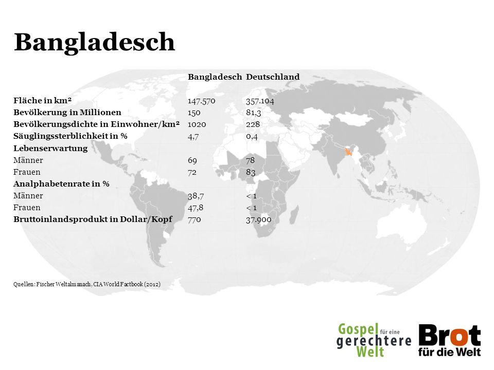 Bangladesch BangladeschDeutschland Fläche in km²147.570357.104 Bevölkerung in Millionen 15081,3 Bevölkerungsdichte in Einwohner/km²1020228 Säuglingssterblichkeit in %4,70,4 Lebenserwartung Männer6978 Frauen7283 Analphabetenrate in % Männer38,7< 1 Frauen47,8< 1 Bruttoinlandsprodukt in Dollar/Kopf77037.900 Quellen: Fischer Weltalmanach, CIA World Factbook (2012)