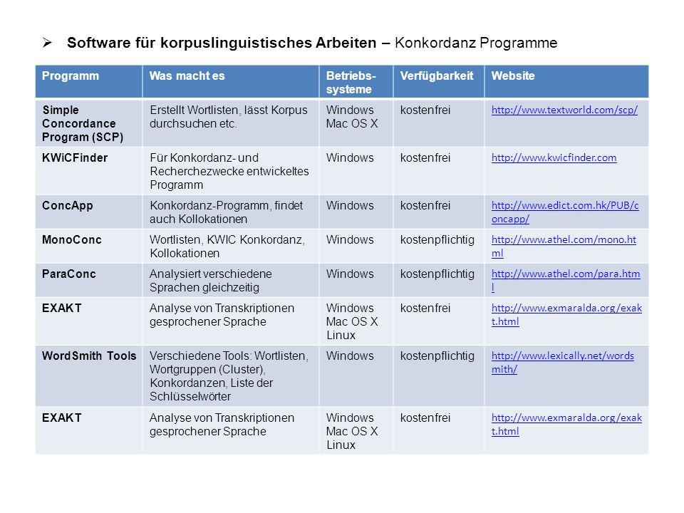  Steckbrief AntConc AntConc ZusammenfassungBeliebtes Programm zur Korpusanalyse.