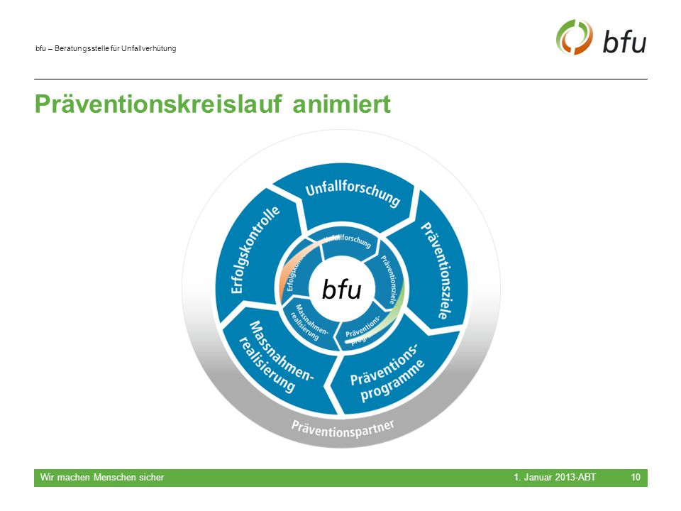 bfu – Beratungsstelle für Unfallverhütung Präventionskreislauf animiert 1. Januar 2013-ABT Wir machen Menschen sicher 10
