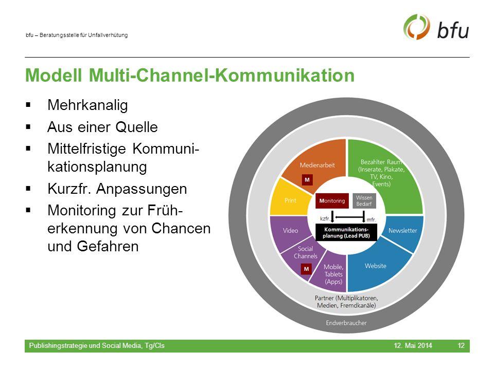 bfu – Beratungsstelle für Unfallverhütung Modell Multi-Channel-Kommunikation  Mehrkanalig  Aus einer Quelle  Mittelfristige Kommuni- kationsplanung  Kurzfr.