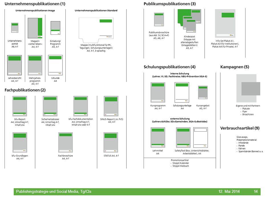 bfu – Beratungsstelle für Unfallverhütung 12. Mai 2014 Publishingstrategie und Social Media, Tg/Cls 14