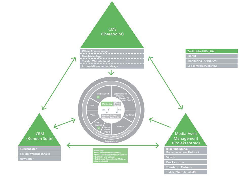 bfu – Beratungsstelle für Unfallverhütung 12. Mai 2014 Publishingstrategie und Social Media, Tg/Cls 20