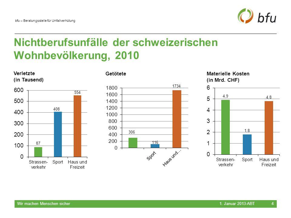 bfu – Beratungsstelle für Unfallverhütung Nichtberufsunfälle der schweizerischen Wohnbevölkerung, 2010 1. Januar 2013-ABT Wir machen Menschen sicher 4