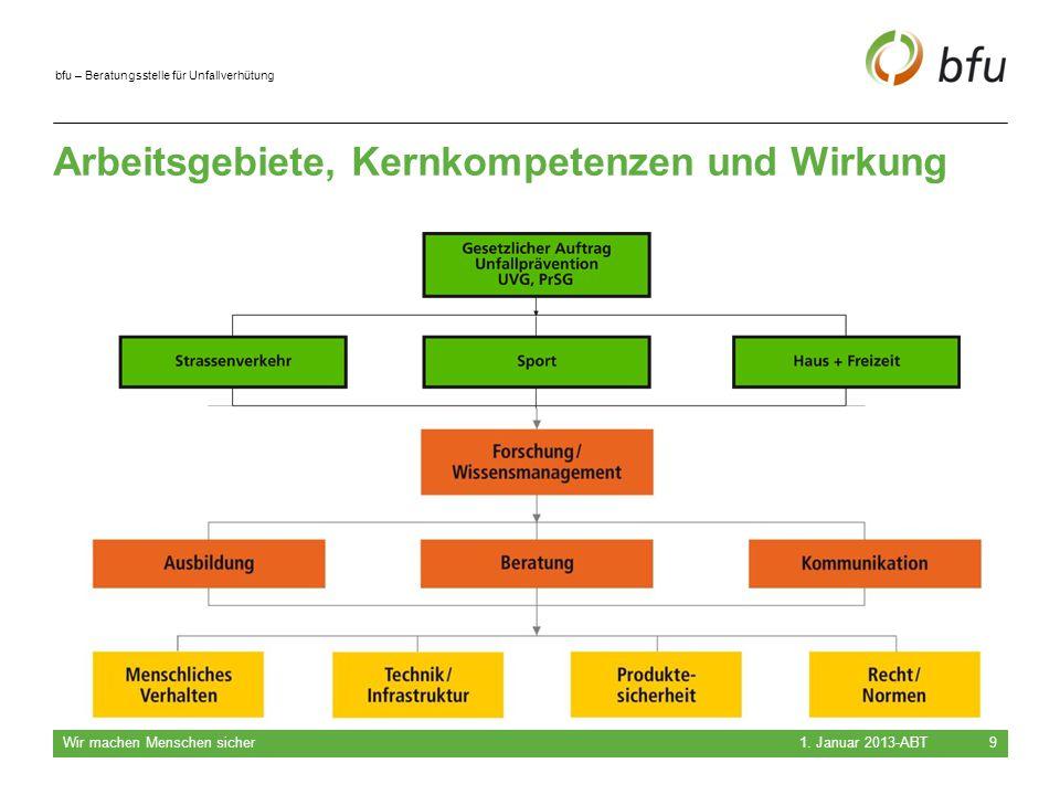 bfu – Beratungsstelle für Unfallverhütung Arbeitsgebiete, Kernkompetenzen und Wirkung 1. Januar 2013-ABT Wir machen Menschen sicher 9