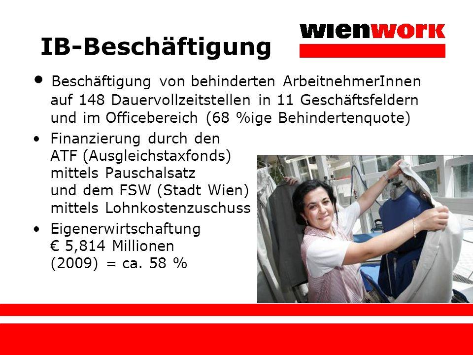 IB-Beschäftigung Beschäftigung von behinderten ArbeitnehmerInnen auf 148 Dauervollzeitstellen in 11 Geschäftsfeldern und im Officebereich (68 %ige Beh