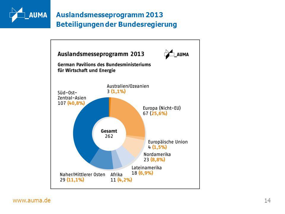 www.auma.de 14 Auslandsmesseprogramm 2013 Beteiligungen der Bundesregierung