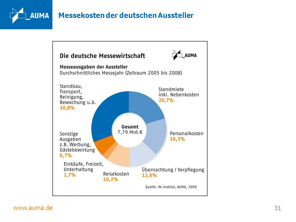 www.auma.de 31 Messekosten der deutschen Aussteller
