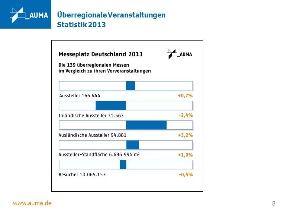 www.auma.de 8 Überregionale Veranstaltungen Statistik 2013