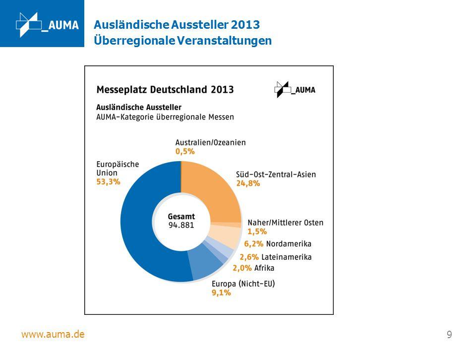 www.auma.de 9 Ausländische Aussteller 2013 Überregionale Veranstaltungen