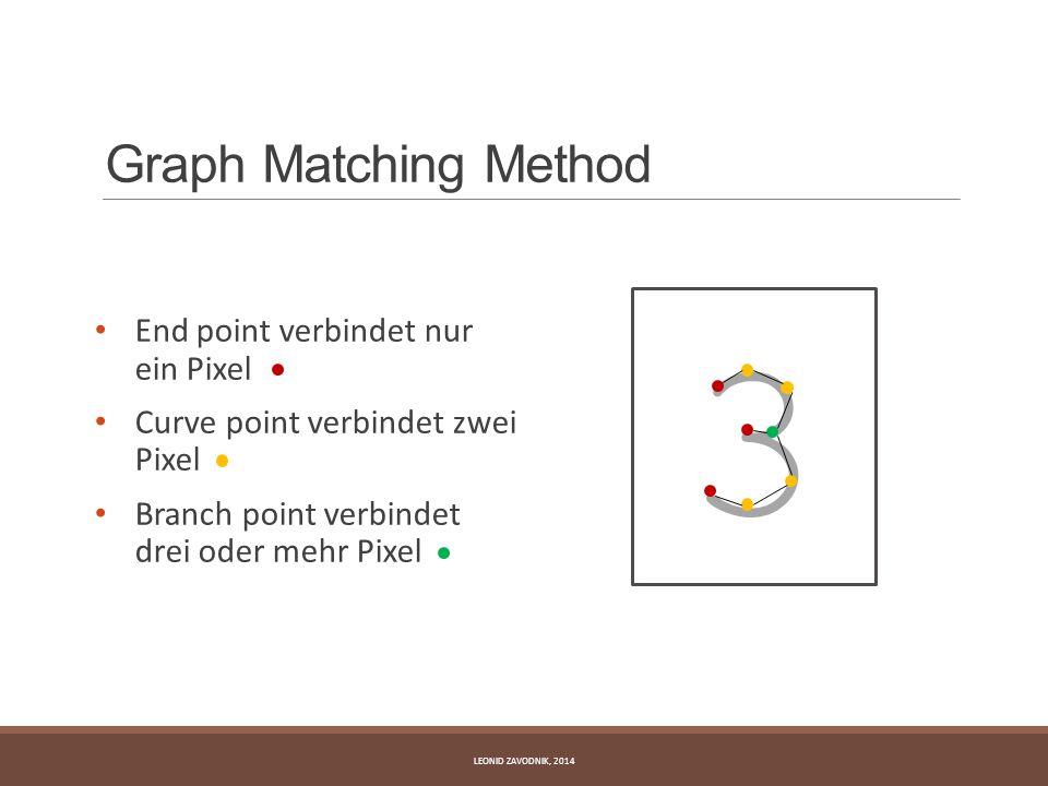 Graph Matching Method End point verbindet nur ein Pixel Curve point verbindet zwei Pixel Branch point verbindet drei oder mehr Pixel LEONID ZAVODNIK,