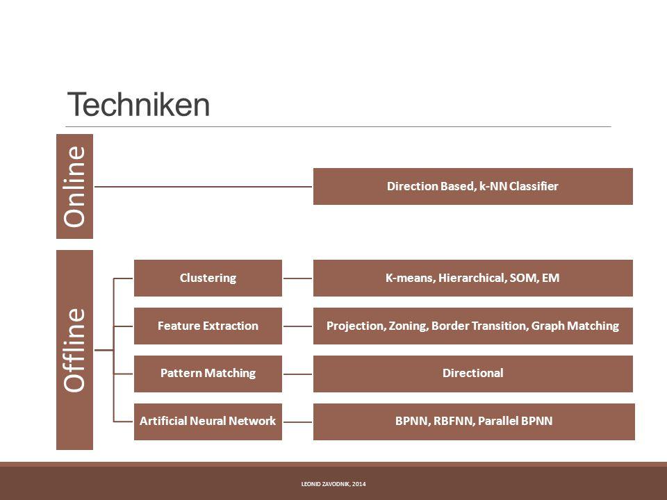 Techniken LEONID ZAVODNIK, 2014 Online Direction Based, k-NN Classifier Offline ClusteringK-means, Hierarchical, SOM, EM Feature ExtractionProjection,