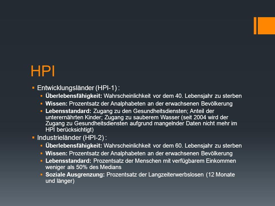 HPI  Entwicklungsländer (HPI-1) :  Überlebensfähigkeit: Wahrscheinlichkeit vor dem 40.