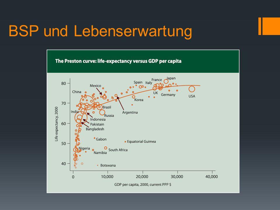BSP und Lebenserwartung