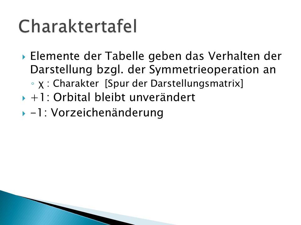  Elemente der Tabelle geben das Verhalten der Darstellung bzgl. der Symmetrieoperation an ◦ χ : Charakter [Spur der Darstellungsmatrix]  +1: Orbital