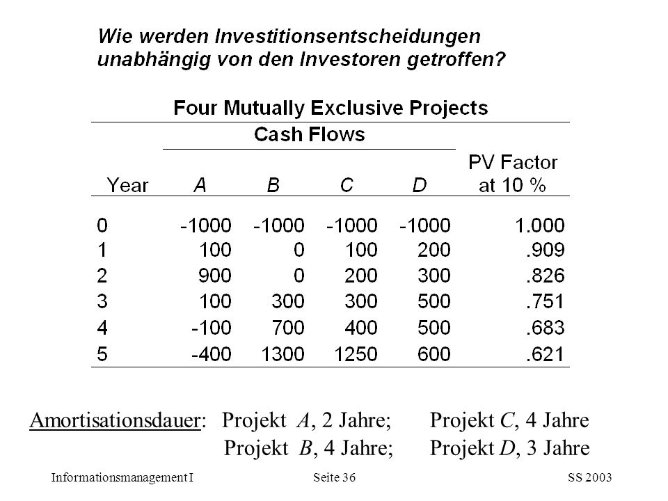 Informationsmanagement ISS 2003Seite 36 Amortisationsdauer: Projekt A, 2 Jahre;Projekt C, 4 Jahre Projekt B, 4 Jahre;Projekt D, 3 Jahre