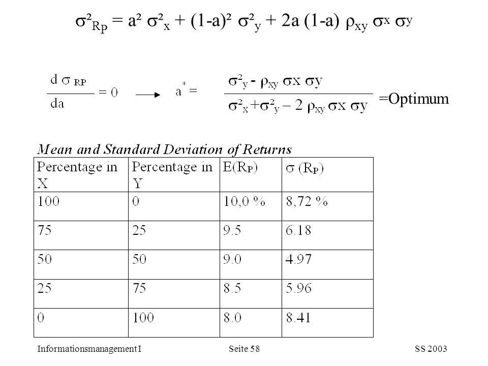 Informationsmanagement ISS 2003Seite 58  ² R P = a²  ² x + (1-a)²  ² y + 2a (1-a) ρ xy  x  y =Optimum
