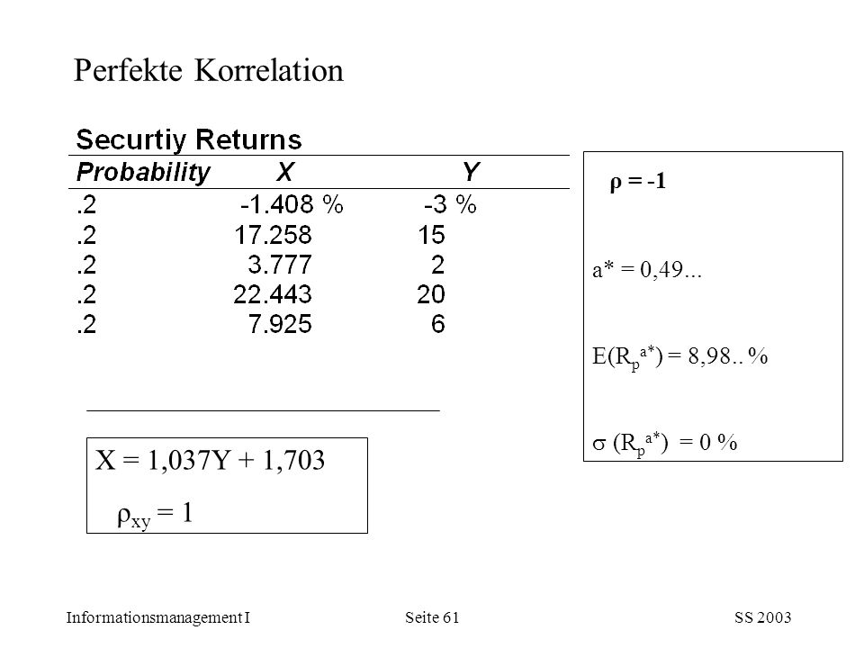 Informationsmanagement ISS 2003Seite 61 Perfekte Korrelation X = 1,037Y + 1,703 ρ xy = 1 ρ = -1 a* = 0,49...