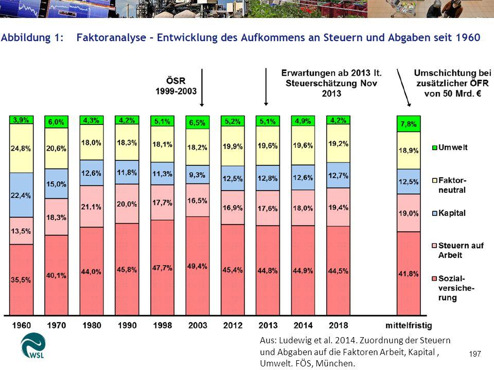 197 Aus: Ludewig et al. 2014. Zuordnung der Steuern und Abgaben auf die Faktoren Arbeit, Kapital, Umwelt. FÖS, München.