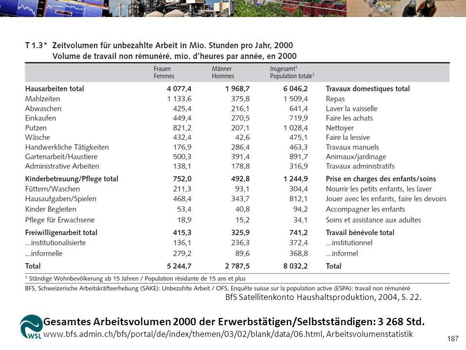187 BfS Satellitenkonto Haushaltsproduktion, 2004, S. 22. Gesamtes Arbeitsvolumen 2000 der Erwerbstätigen/Selbstständigen: 3 268 Std. www.bfs.admin.ch