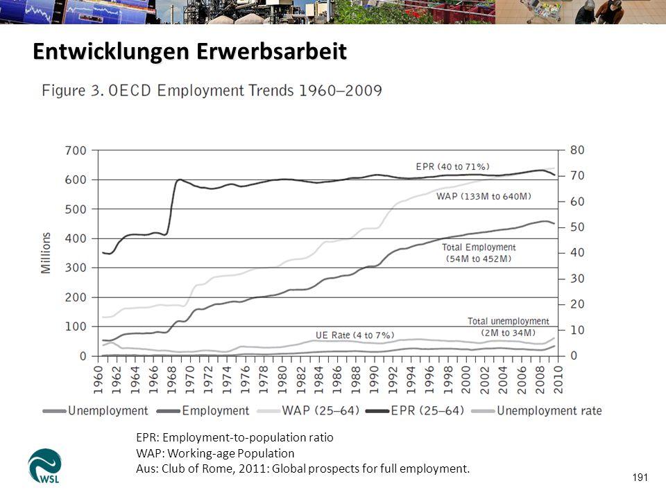 191 EPR: Employment-to-population ratio WAP: Working-age Population Aus: Club of Rome, 2011: Global prospects for full employment. Entwicklungen Erwer
