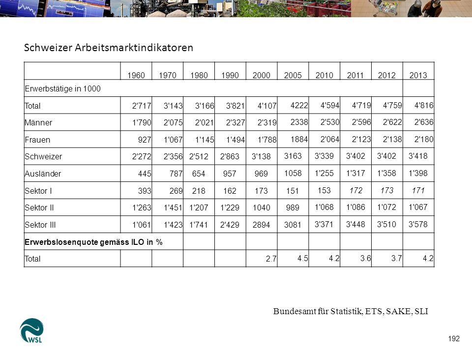 193 Aus: BfS 2012. SAKE in Kürze 2011, Neuchâtel