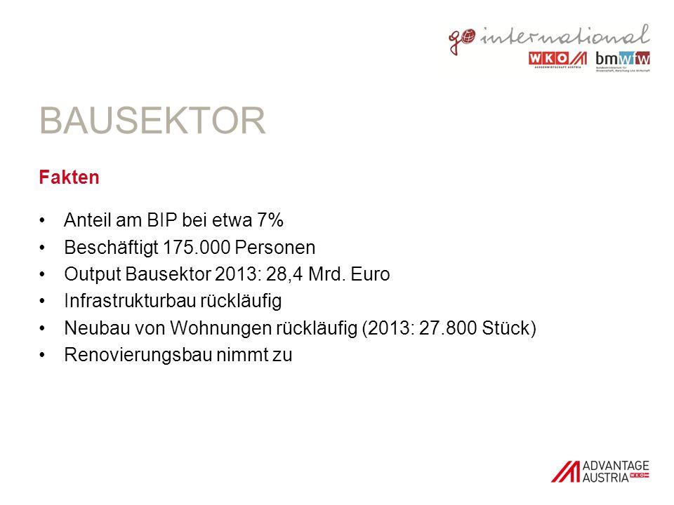 BAUSEKTOR Fakten Anteil am BIP bei etwa 7% Beschäftigt 175.000 Personen Output Bausektor 2013: 28,4 Mrd. Euro Infrastrukturbau rückläufig Neubau von W