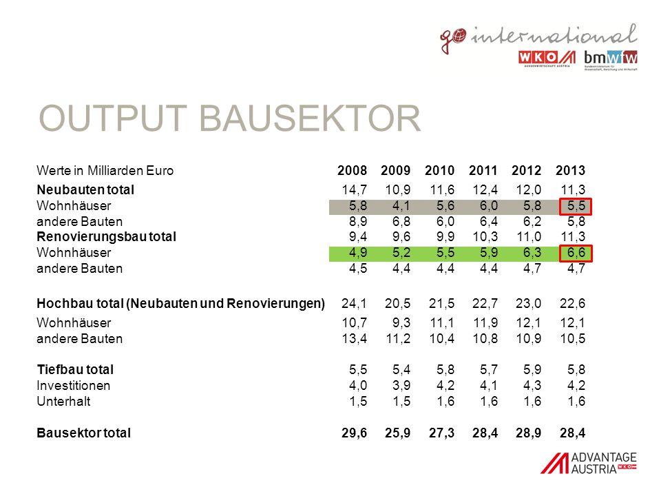 OUTPUT BAUSEKTOR Werte in Milliarden Euro200820092010201120122013 Neubauten total14,710,911,612,412,011,3 Wohnhäuser5,84,15,66,05,85,5 andere Bauten8,