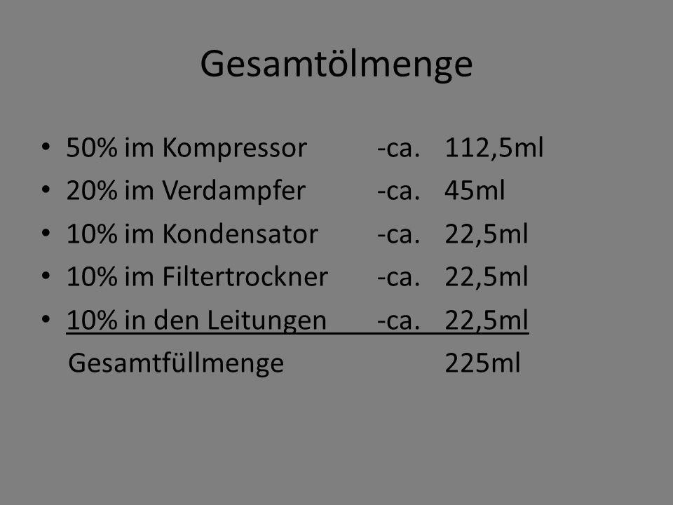 Gesamtölmenge 50% im Kompressor -ca.112,5ml 20% im Verdampfer -ca.45ml 10% im Kondensator -ca.22,5ml 10% im Filtertrockner -ca. 22,5ml 10% in den Leit