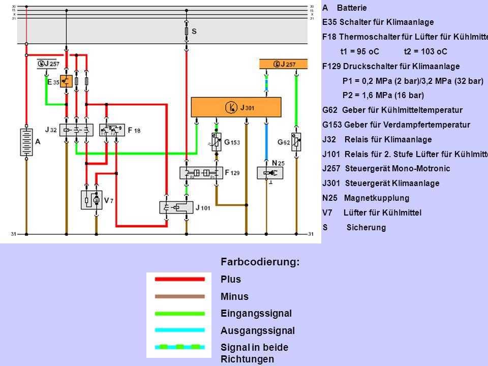 A Batterie E35 Schalter für Klimaanlage F18 Thermoschalter für Lüfter für Kühlmittel t1 = 95 oC t2 = 103 oC F129 Druckschalter für Klimaanlage P1 = 0,