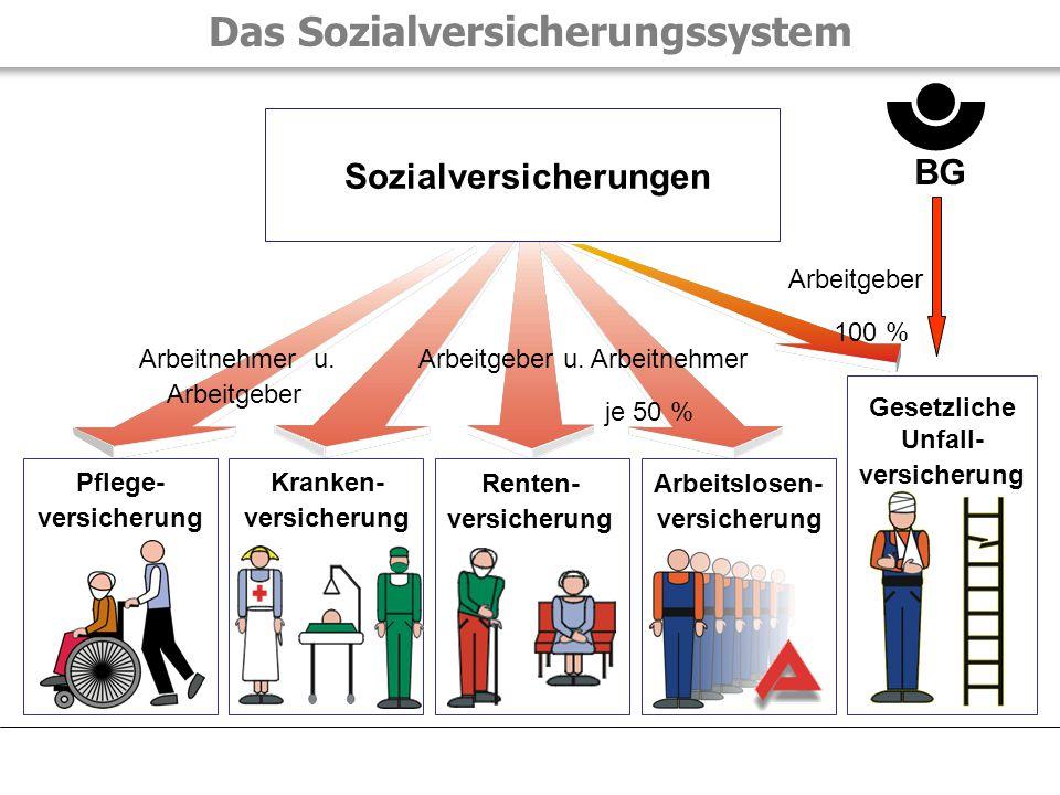 Das Sozialversicherungssystem Kranken- versicherung Renten- versicherung Arbeitslosen- versicherung Gesetzliche Unfall- versicherung Sozialversicherun