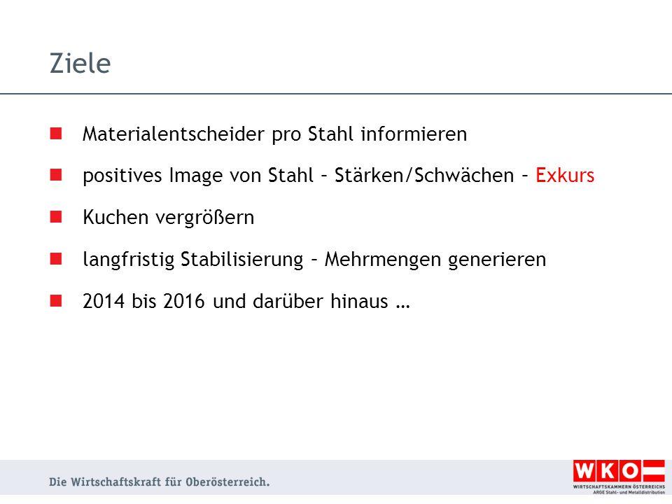 Ziele Materialentscheider pro Stahl informieren positives Image von Stahl – Stärken/Schwächen – Exkurs Kuchen vergrößern langfristig Stabilisierung – Mehrmengen generieren 2014 bis 2016 und darüber hinaus …