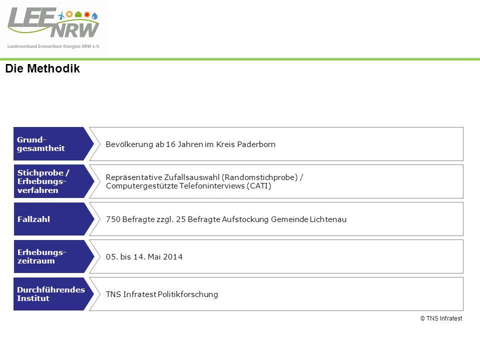 Die Methodik Grund- gesamtheit Bevölkerung ab 16 Jahren im Kreis Paderborn Fallzahl Stichprobe / Erhebungs- verfahren Erhebungs- zeitraum Durchführend
