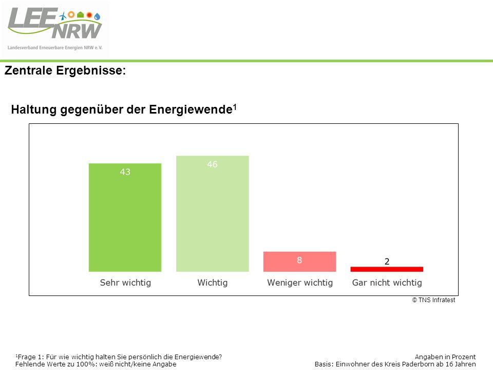 Haltung gegenüber der Energiewende 1 © TNS Infratest 1 Frage 1: Für wie wichtig halten Sie persönlich die Energiewende? Fehlende Werte zu 100%: weiß n