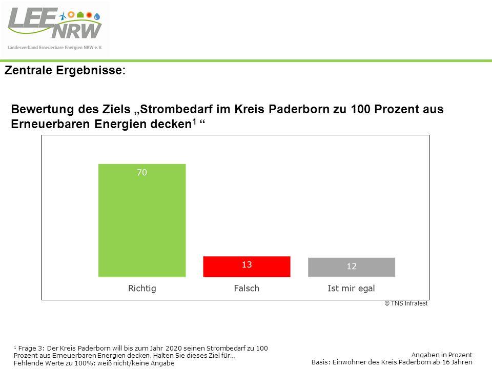 """Bewertung des Ziels """"Strombedarf im Kreis Paderborn zu 100 Prozent aus Erneuerbaren Energien decken 1 """" © TNS Infratest 1 Frage 3: Der Kreis Paderborn"""