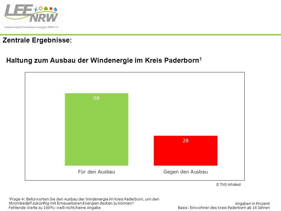 Haltung zum Ausbau der Windenergie im Kreis Paderborn 1 © TNS Infratest Angaben in Prozent Basis: Einwohner des Kreis Paderborn ab 16 Jahren 1 Frage 4