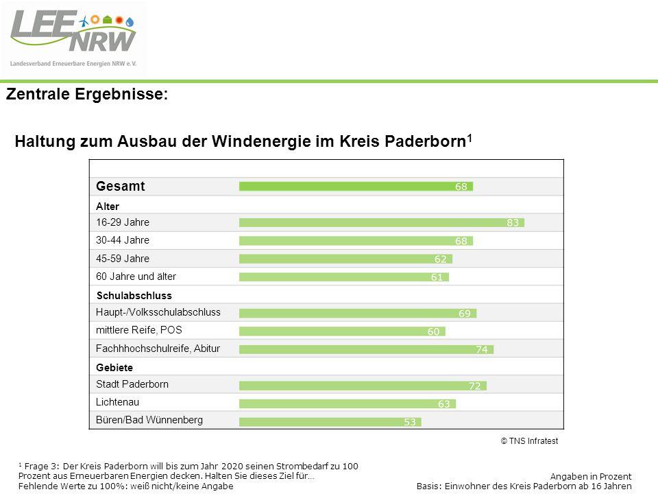 Haltung zum Ausbau der Windenergie im Kreis Paderborn 1 © TNS Infratest 1 Frage 3: Der Kreis Paderborn will bis zum Jahr 2020 seinen Strombedarf zu 10