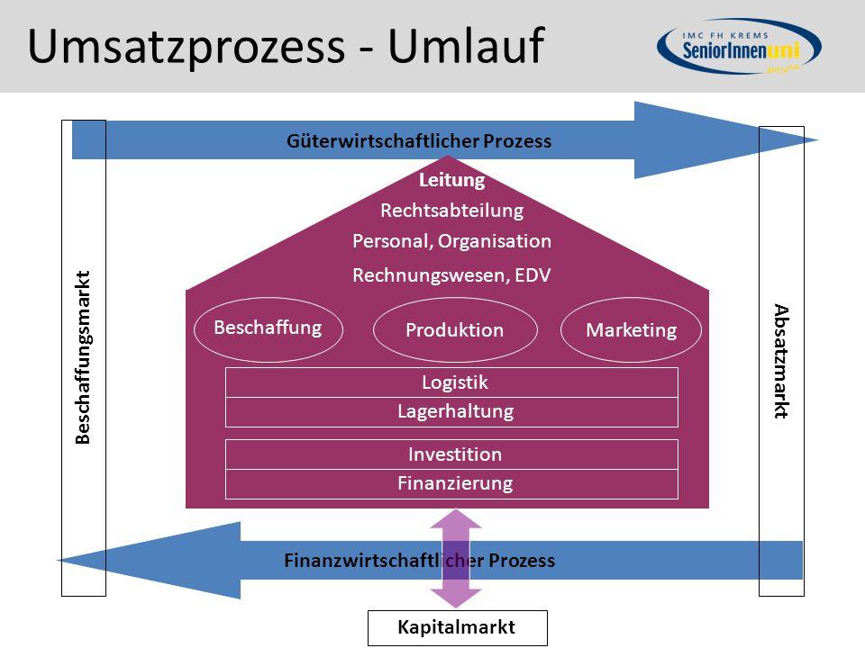 Umsatzprozess - Umlauf Beschaffungsmarkt Absatzmarkt Güterwirtschaftlicher Prozess Beschaffung ProduktionMarketing Logistik Lagerhaltung Investition F