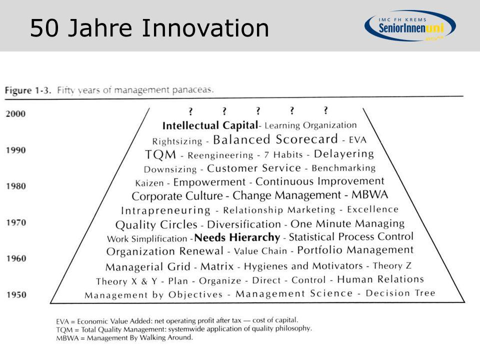 50 Jahre Innovation
