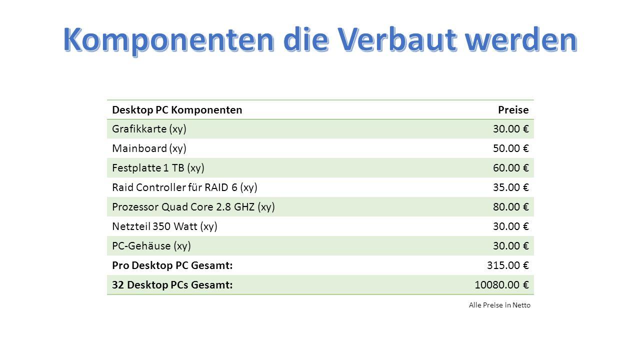 Desktop PC KomponentenPreise Grafikkarte (xy)30.00 € Mainboard (xy)50.00 € Festplatte 1 TB (xy)60.00 € Raid Controller für RAID 6 (xy)35.00 € Prozesso