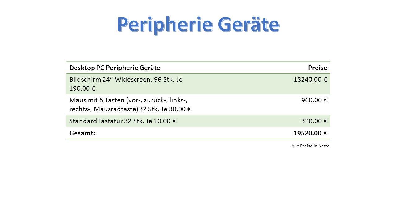 """Desktop PC Peripherie GerätePreise Bildschirm 24"""" Widescreen, 96 Stk. Je 190.00 € 18240.00 € Maus mit 5 Tasten (vor-, zurück-, links-, rechts-, Mausra"""