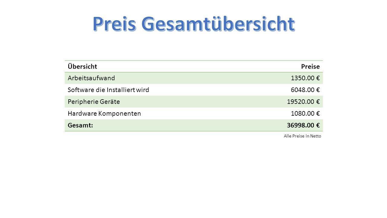 ÜbersichtPreise Arbeitsaufwand1350.00 € Software die Installiert wird6048.00 € Peripherie Geräte19520.00 € Hardware Komponenten1080.00 € Gesamt:36998.